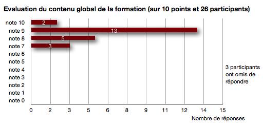 Formation EMWS-1010 réalisée les 15 et 16 Octobre 2010 au Parc des Princes de Paris