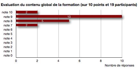Formation TOP30WS-1211 réalisée les 16-17-18 Décembre 2011 à l'Espace Moncassin Paris