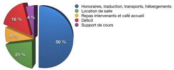 Formation TOP30WS-0312 réalisée les 16-17-18 Mars 2012 à l'Espace Moncassin Paris