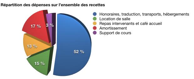 Formation CSMT-0412 réalisée du 12 au 16 Avril et du 26 au 30 Avril 2012 à l'Espace Moncassin Paris