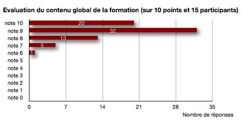 Formation DL-0512 réalisée des 05-06 Mai à l'Auditorium Paris centre-Marceau