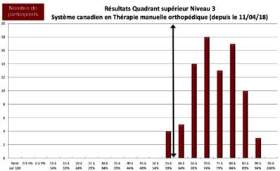 Système canadien en TMO : Niveau III : Quadrant supérieur