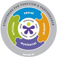 Le modèle des systèmes intégrés (Integrated Systems Model)