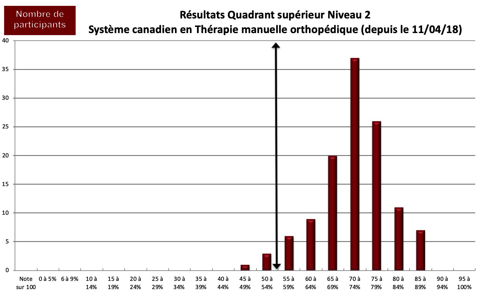Système canadien en TMO : Niveau II : Quadrant supérieur